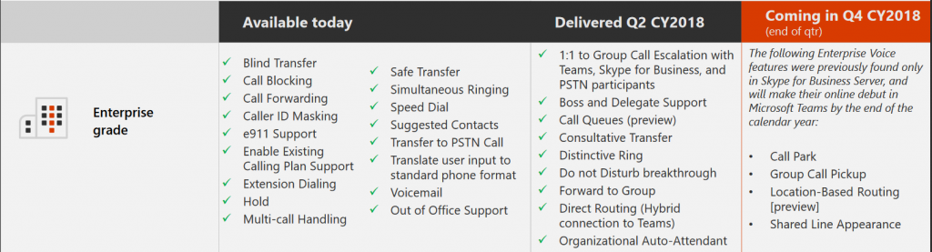 Is Microsoft Teams Phone System Ready for Enterprise Roll